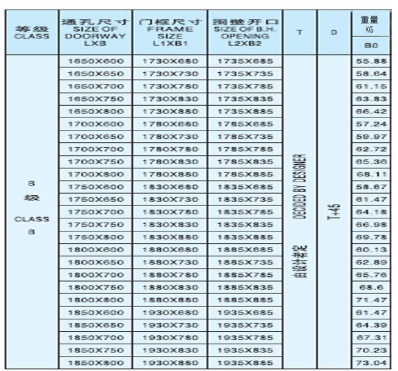 B0 fire door supplier china marine door manufacturer hi for 1 hour fire door specification