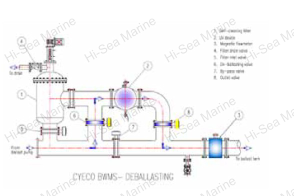 Ballast Water Treatment System Plant