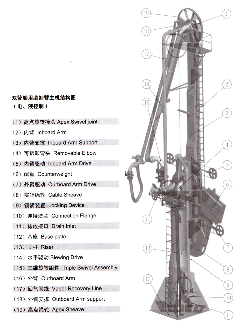 Hydraulic Loading Arms : Marine products hi sea equipment