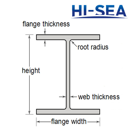 Steel W-Section I-Beams