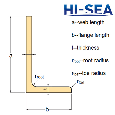European Standard Steel Angles