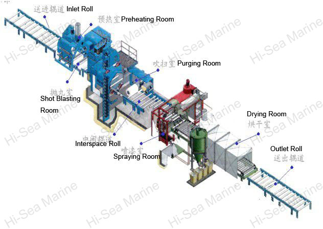 3.0M Shot Blasting Pretreatment Line