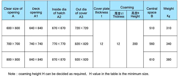 Quick Acting Pressure Watertight Hatch Cover